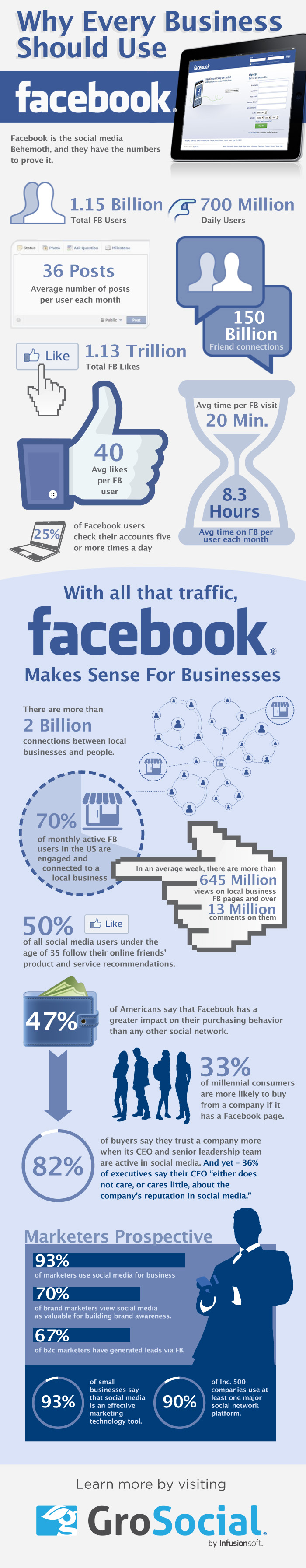 Why Every Business Should Use Facebook